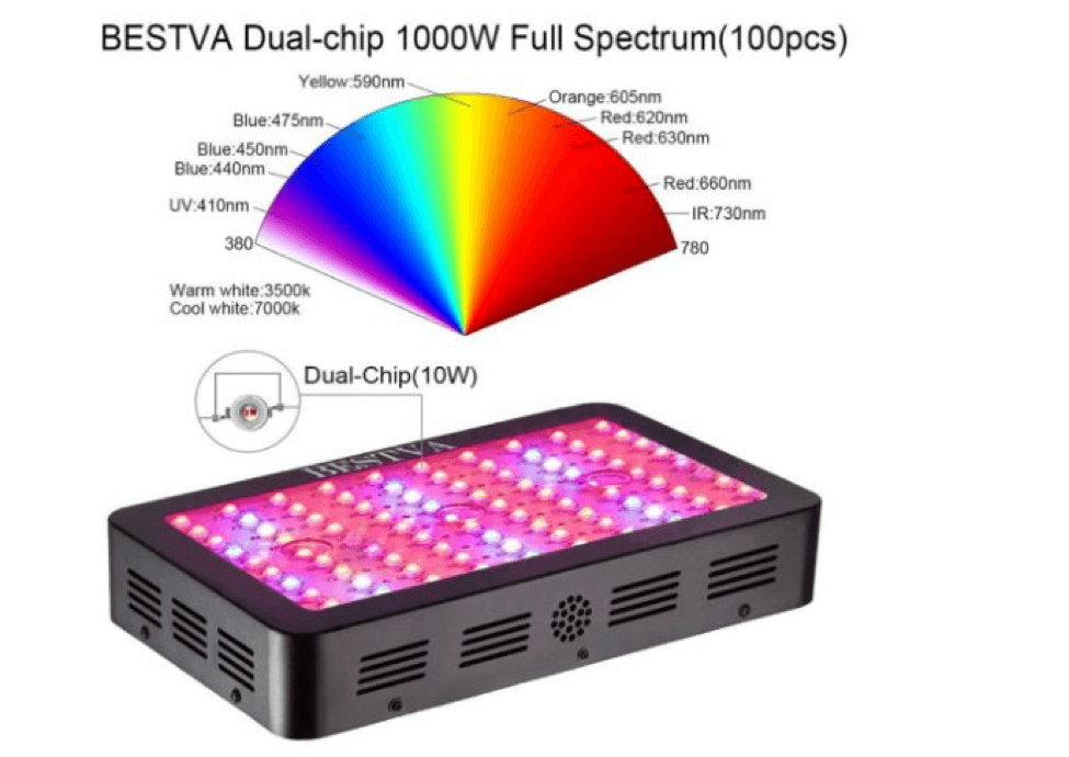 Bestva-LED-Grow-Light-specifications