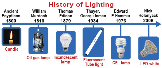 history-of-lighting